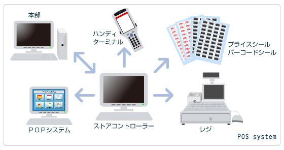 コメリグループのシステム会社、株式会社ビット・エイのPOSシステム、物流システム紹介ページです。